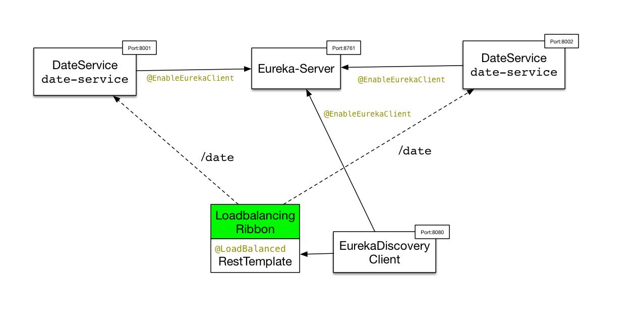 Spring Boot - Eureka Server